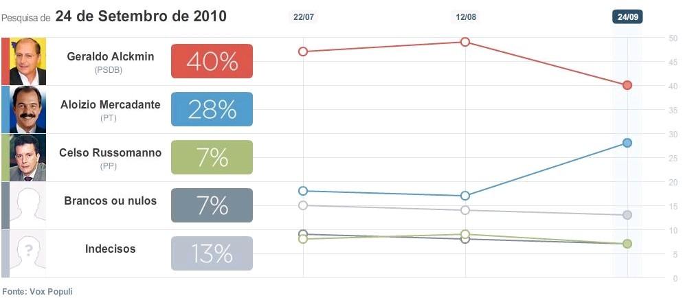 Eleição 2010 - pesquisa para governador de São Paulo