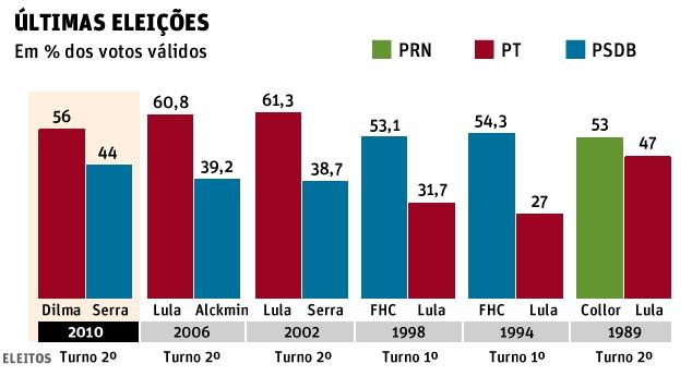 Eleições 2010 - porcentagem dos votos para presidente