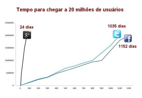 Google+ cresce rápido