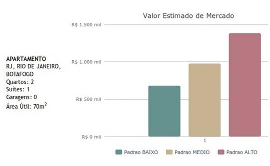 Valor dos imóveis no Rio de Janeiro