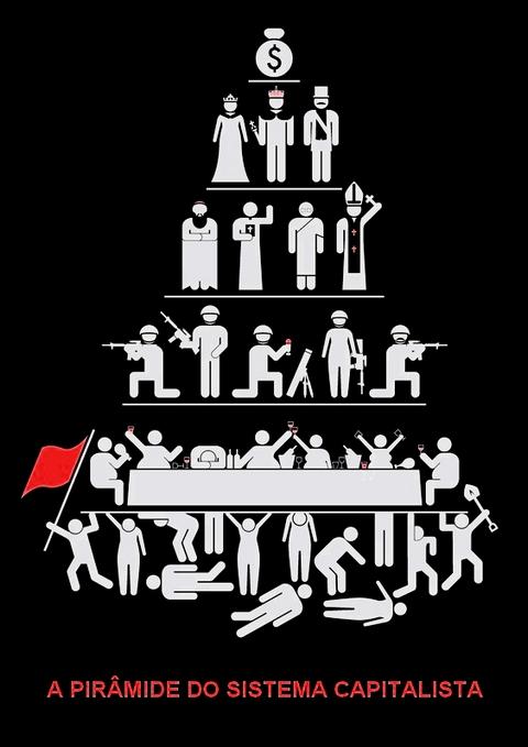 Infográfico: o Sistema Capitalista