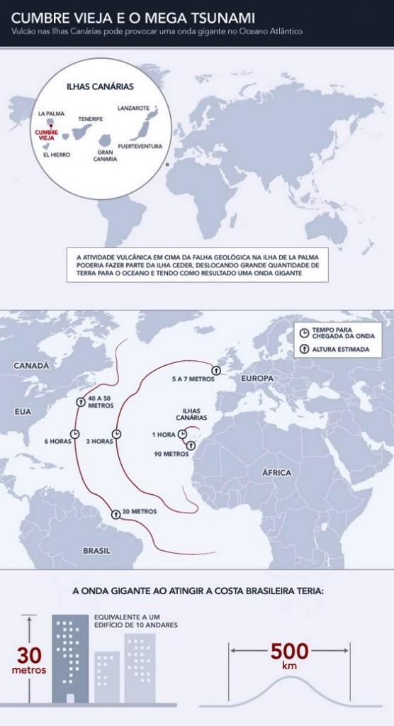 Risco de tsunami na costa do Brasil