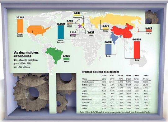 Brasil - potência econômica