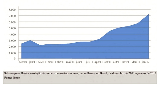 Evolução do turismo no Brasil