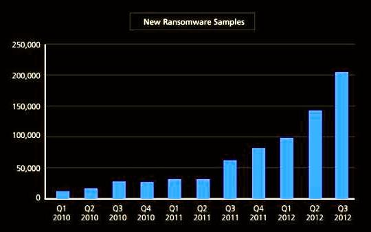 Ransomware Sequestros PC