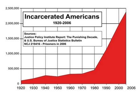 Prisões nos EUA