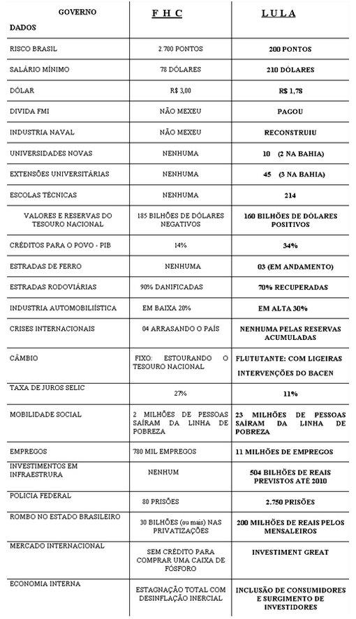 Tabela comparativa entre Lula e FHC