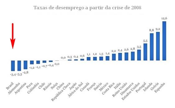 Comparação do Brasil com o resto do mundo