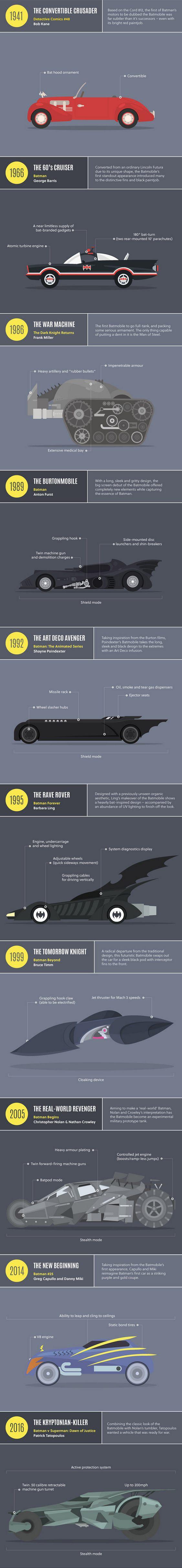 Veículo do Batman